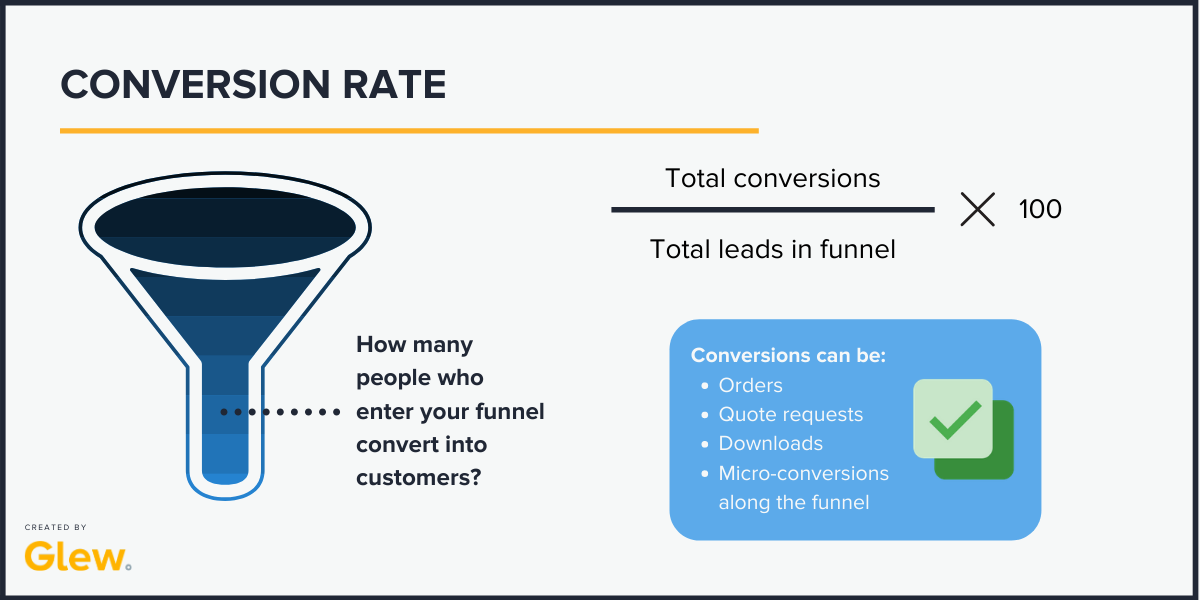 funnel conversation rate