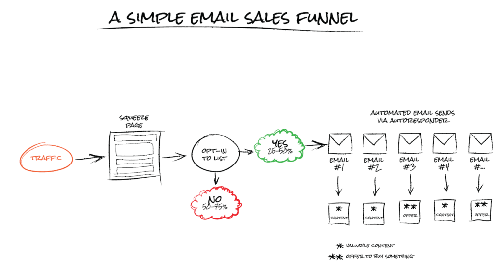 off-page sales funnel example